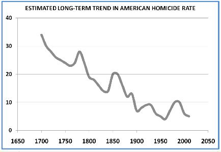 Homicide Rates, 1650 to present